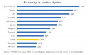 bénévoles réguliers en France
