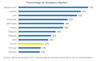donateurs réguliers en France