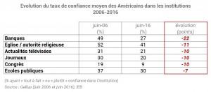 confiance_américains